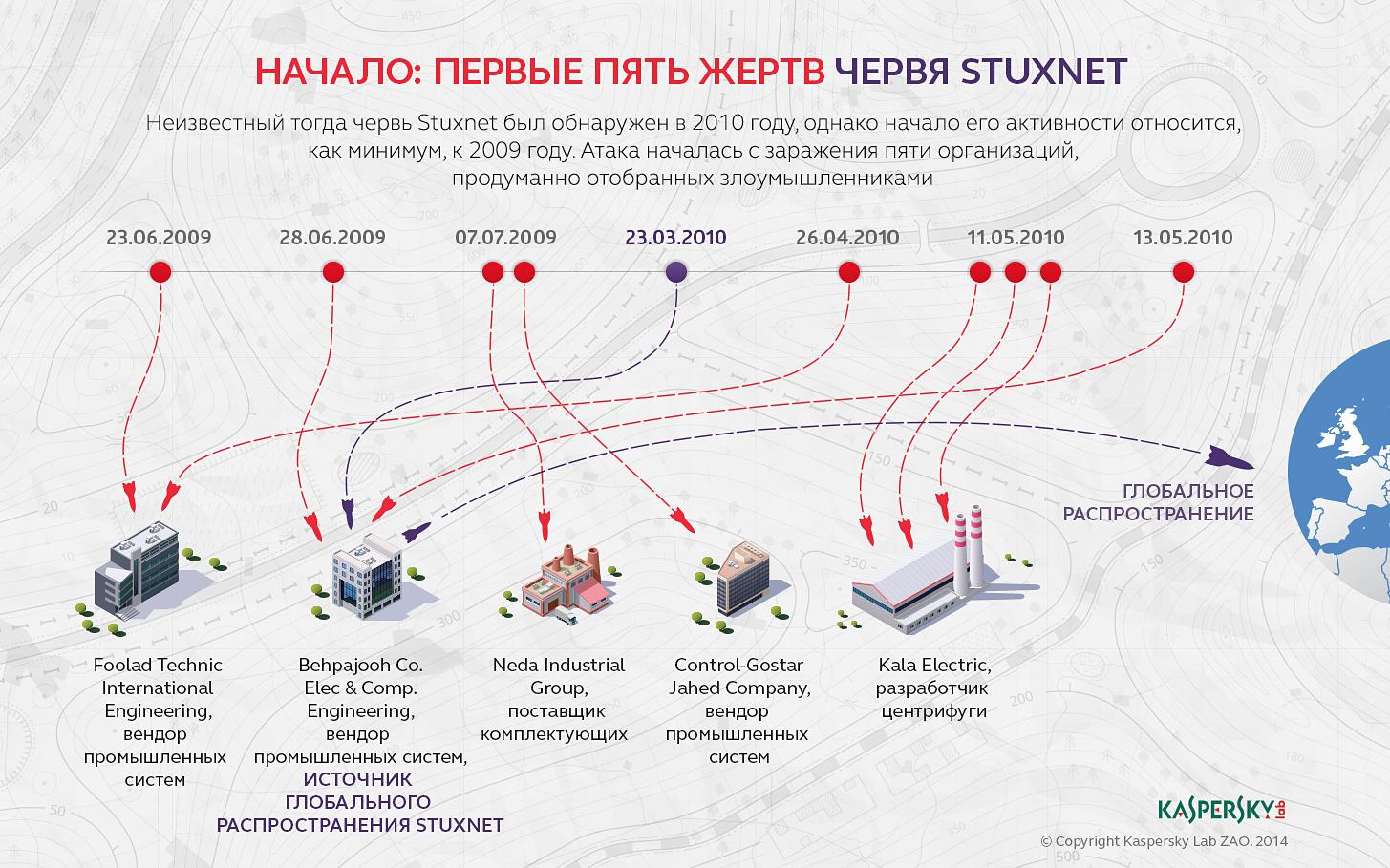 Stuxnet: zero victims infographic