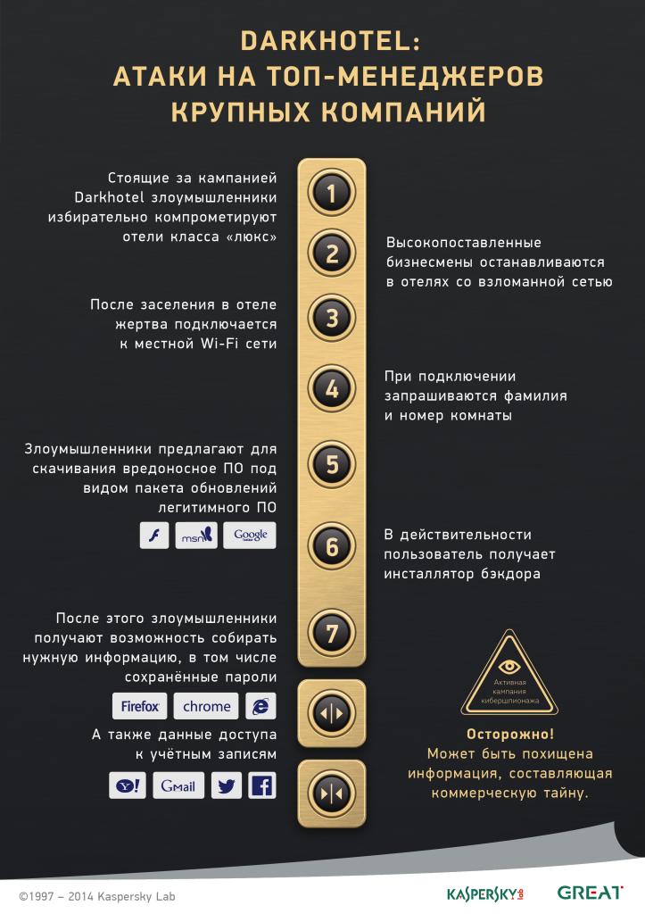 The DarkHotel APT Infographics