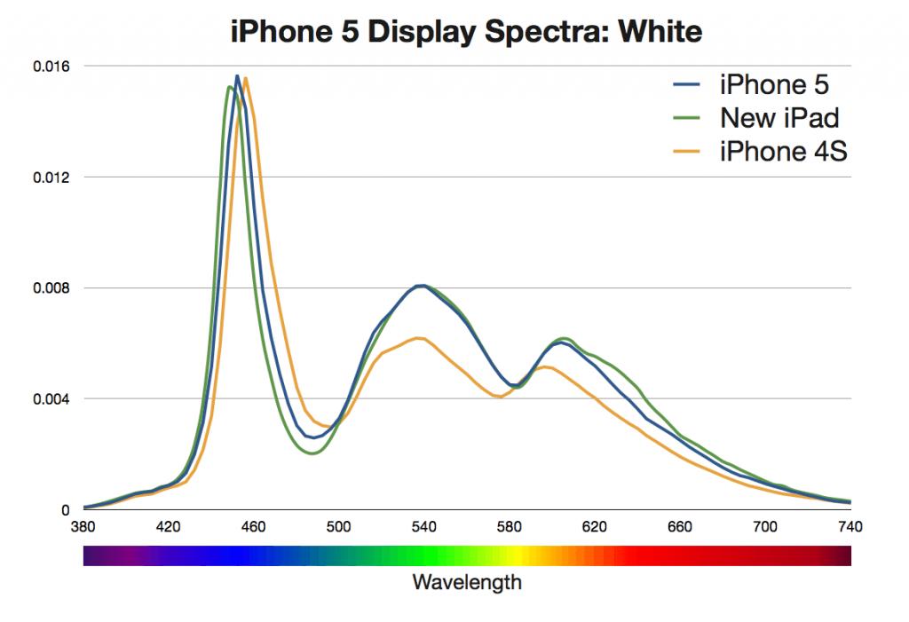Спектр подсветки iPhone 5