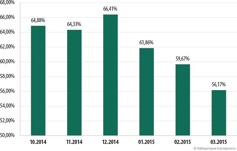Доля спама в почтовом трафике (октябрь 2014 года – март 2015 года)