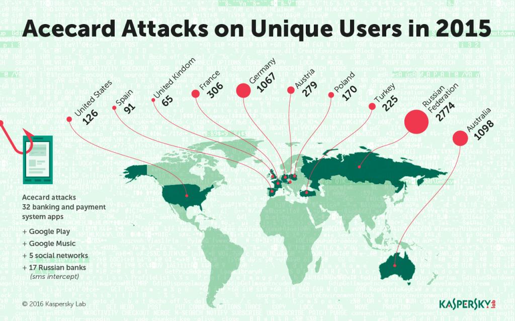 Банковский троянец Acecard: карта атакованных пользователей