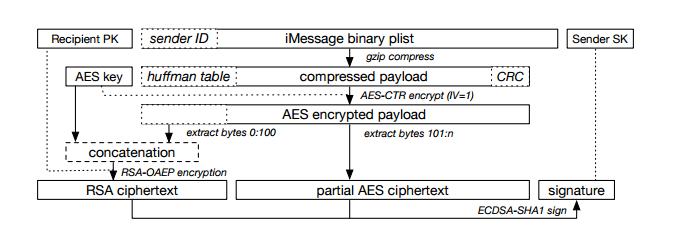 Security Week 12: ФБР взломает айфон без помощи Apple, криптодыра в iMessage, шифровальщики в больнице