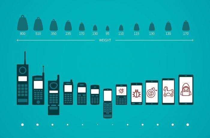 Эволюция мобильных троянцев