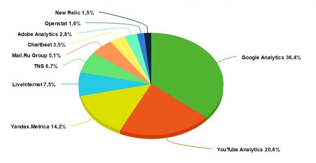 """ТОП-10 служб слежки в категории """"Инструменты веб-аналитики"""""""