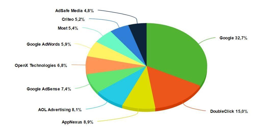 """ТОП-10 служб слежки в категории """"Рекламные агентства"""""""