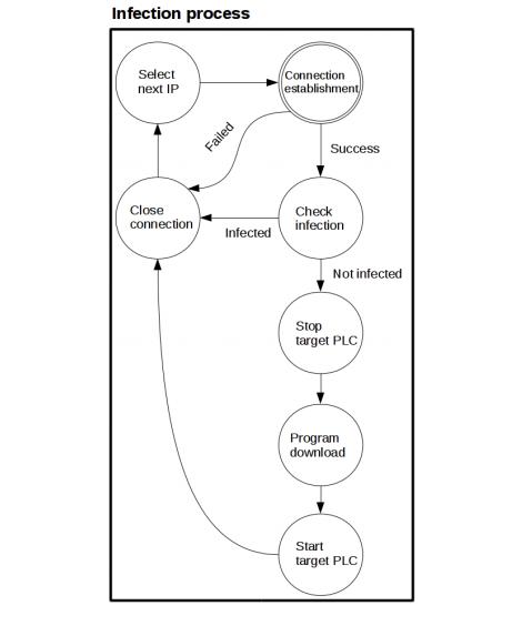 Security Week 32: проект Саурон, уязвимость в iOS, червь в PLC