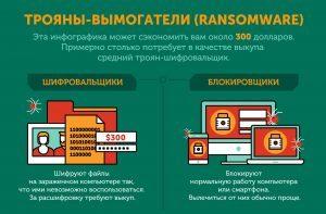 Инфографика: все о троянах-шифровальщиках