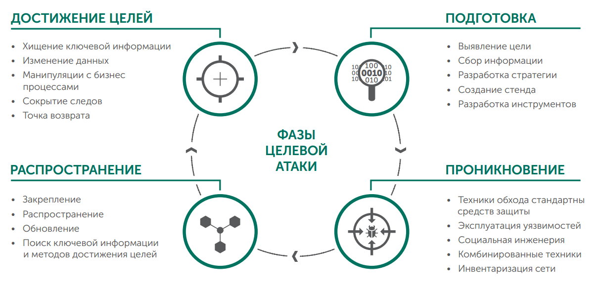 anatomy_of_targeted_attack_img1