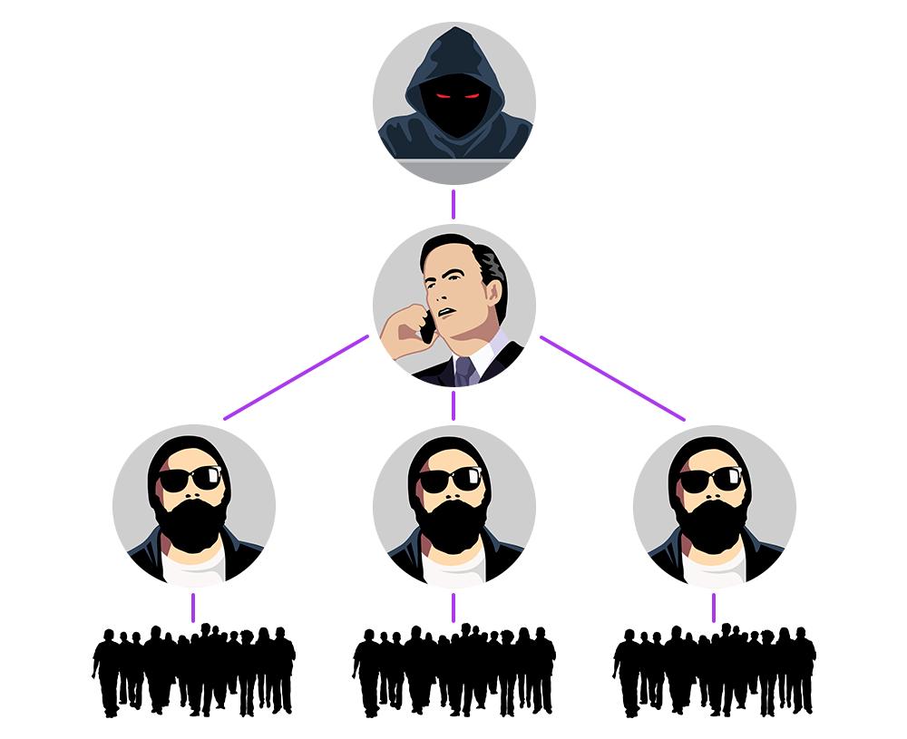Структура профессиональной группировки, занимающейся кибервымогательством, состоит из вирусописателя, организаторов партнерских программ, участников этих программ и менеджера, который объединяет их всех в своеобразную корпорацию