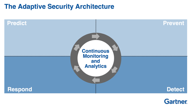 gartner 2006 integrating security into the Gartner ras core research note g00143551, john pescatore, mark nicolett, lawrence orans, 5 october 2006 r2052 1/25/2007 the following provides a decision framework for making the best decision for your organization across.