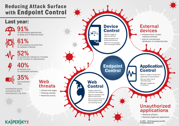 Endpoint Control Infographics