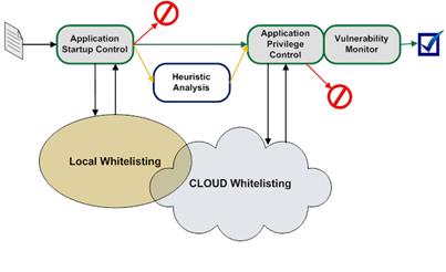Whitelisting