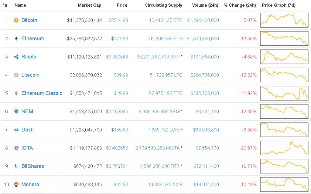 Топ10 криптовалют, отсортированных по рыночной капитализации (суммарной стоимости всех выпущенных монет). Данные на 1.07.2017, источник: coinmarketcap.com