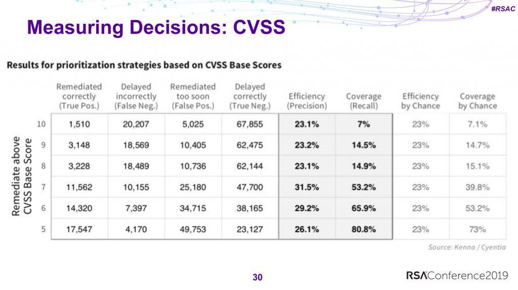 Сравнение релевантности стратегий установки обновлений, основанных на рейтинге CVSS