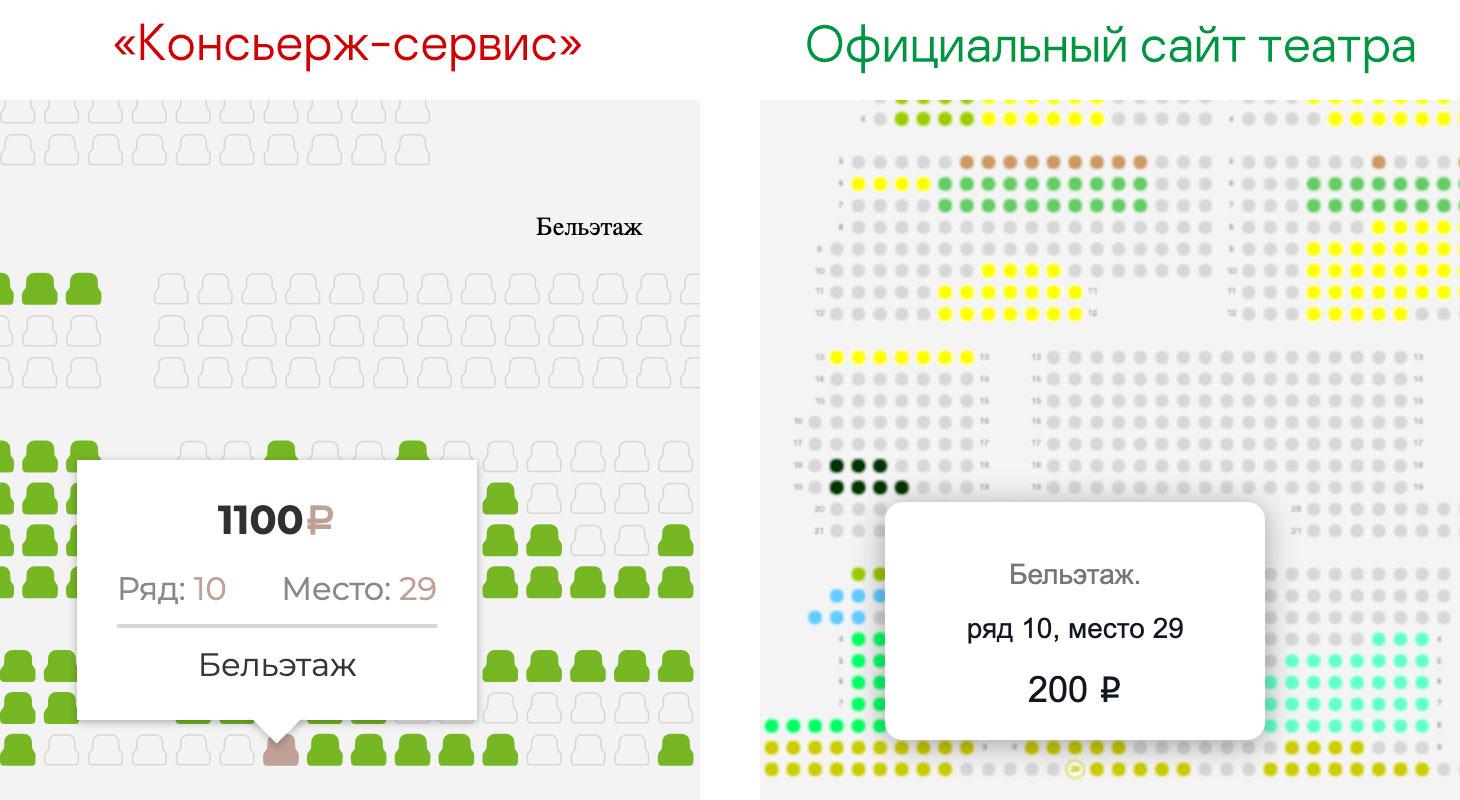 Один и тот же билет на тот же спектакль, ту же дату, время и место на официальном сайте театра стоит в разы дешевле, чем на сайтах-дублерах