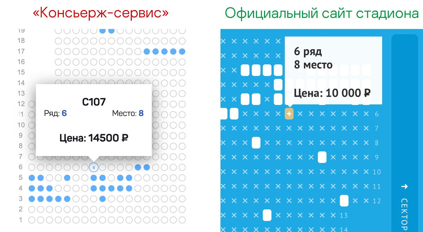 Билет на футбольный матч на хорошее место на официальном сайте стадиона стоит на 4500 рублей дешевле, чем у консьерж-сервиса