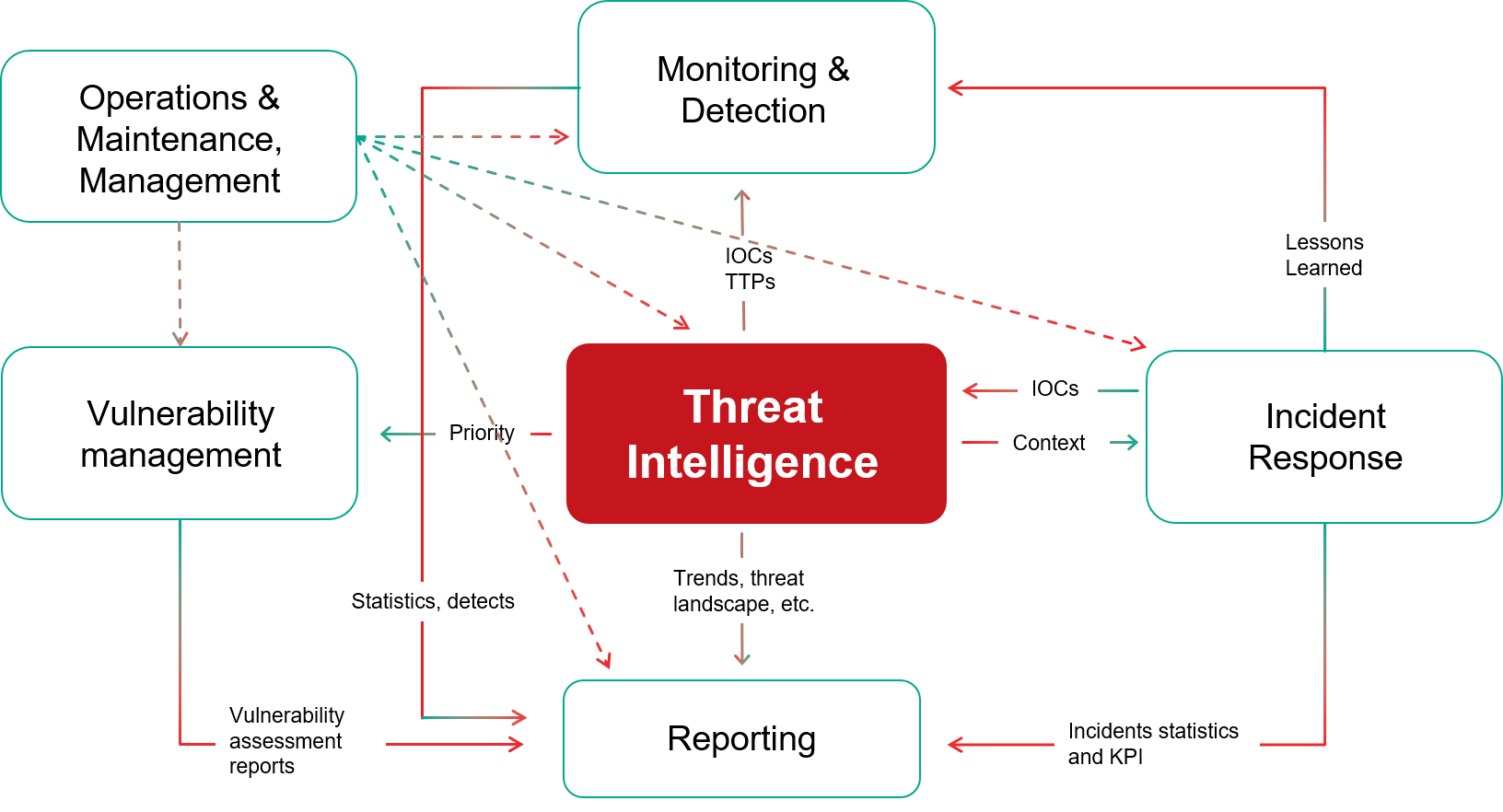 Управление безопасностью на основе потоков данных об угрозах