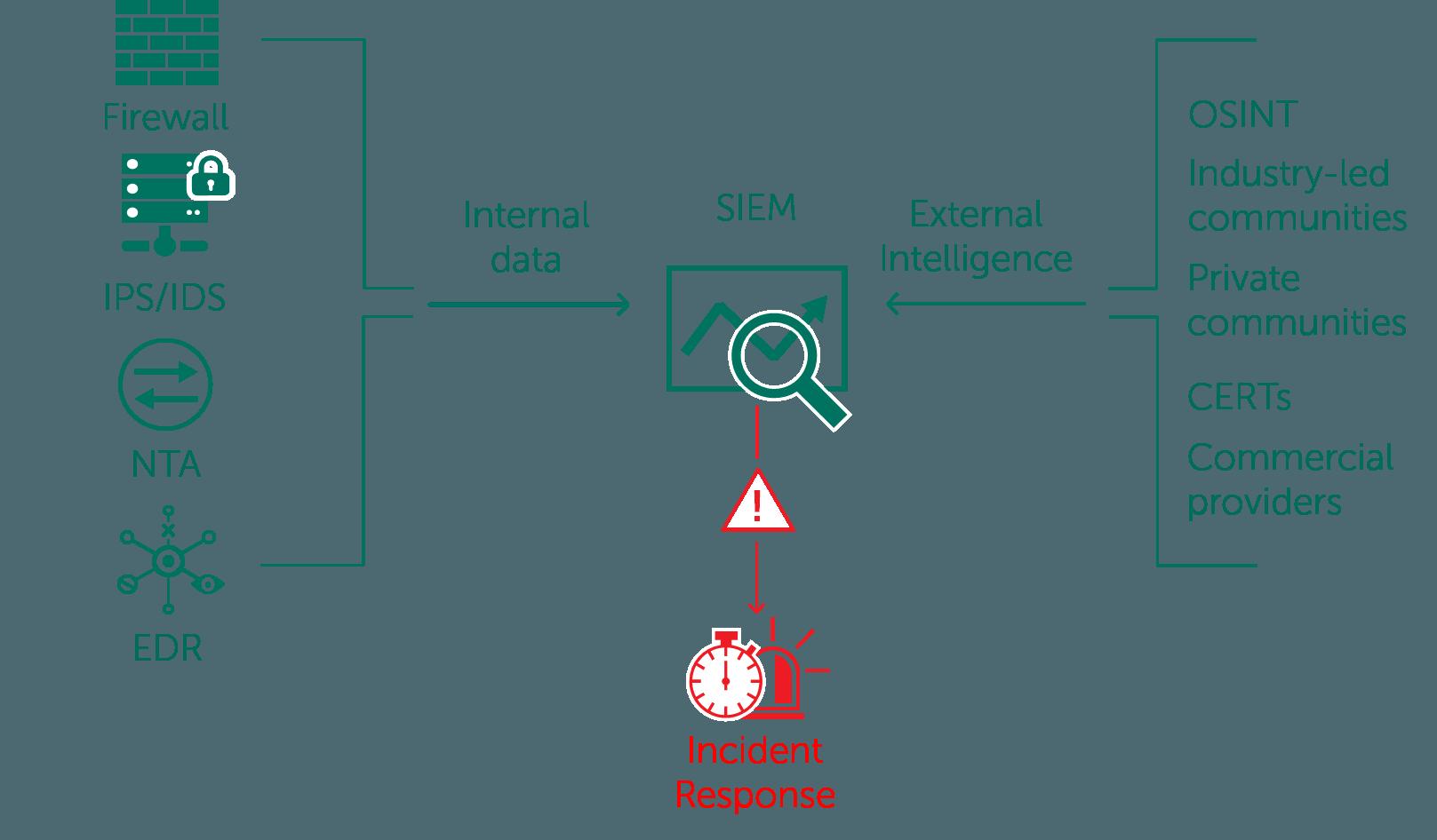Оперирование данными об угрозах, получаемыми из внутренних и внешних источников