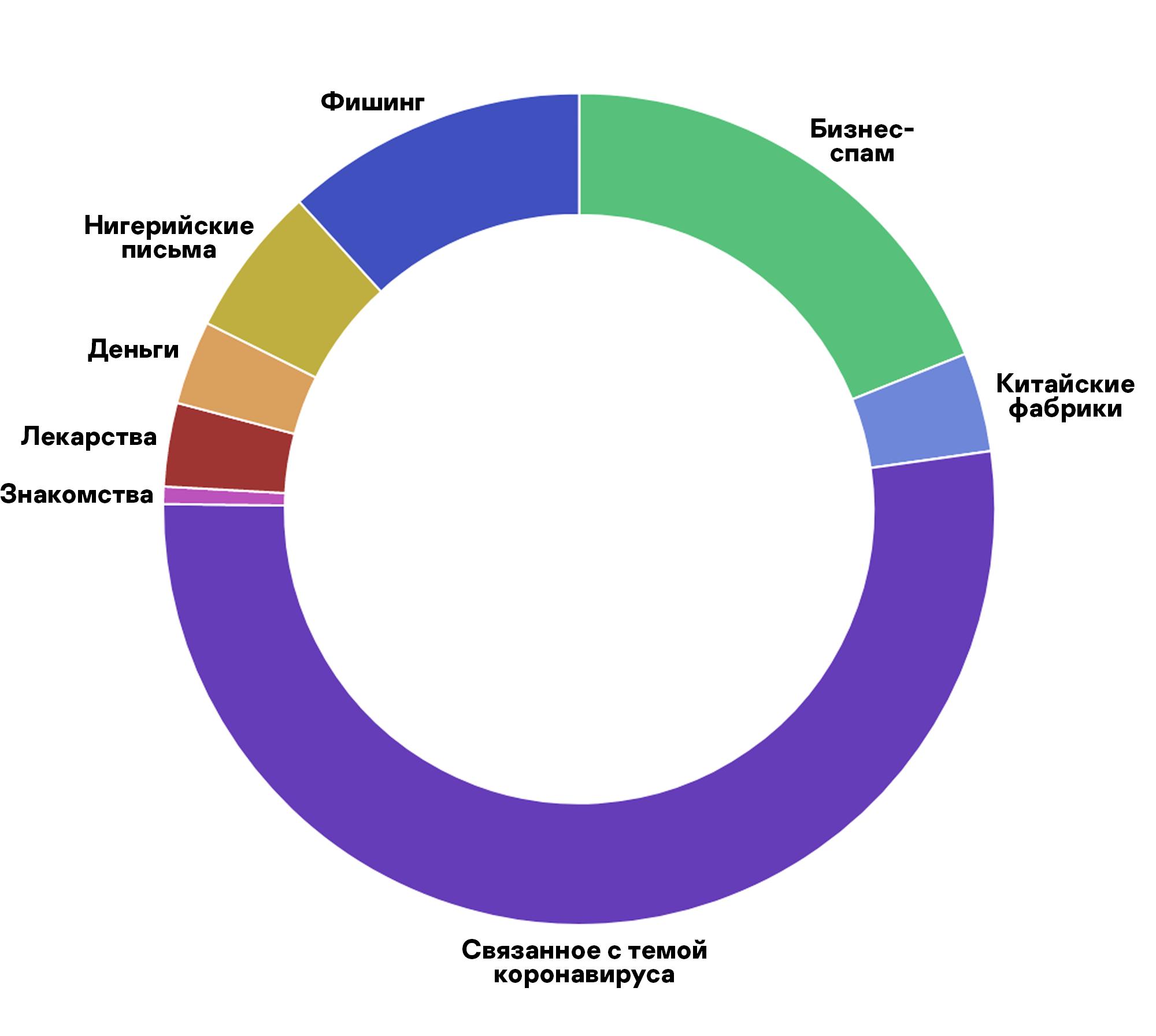 Больше половины спама в почте Евгения так или иначе связана с темой пандемии
