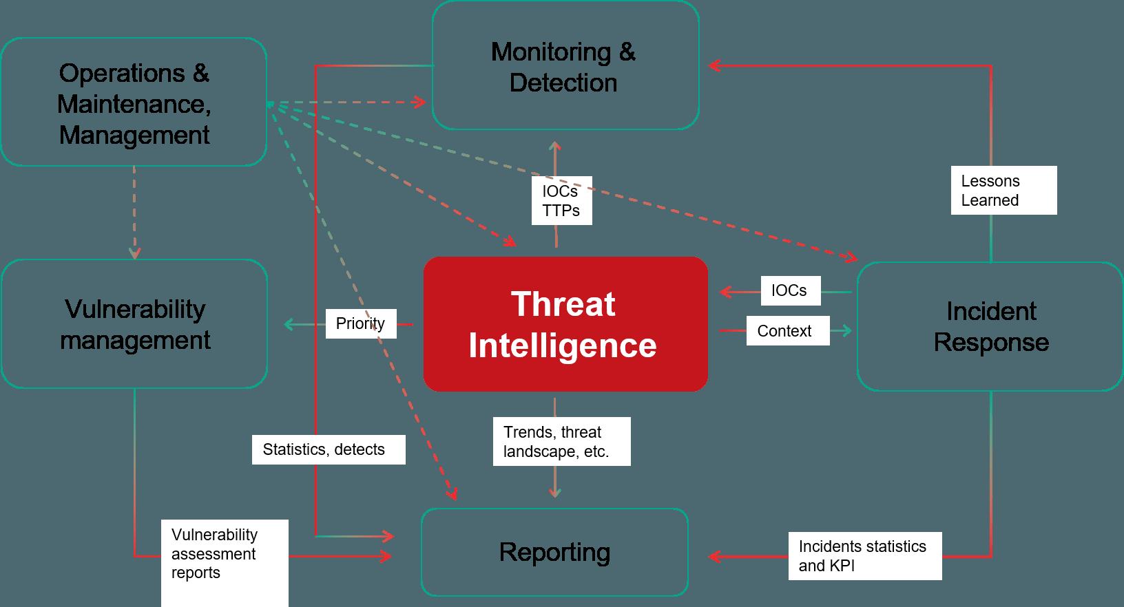 Tehdit istihbaratı odaklı güvenlik operasyonları