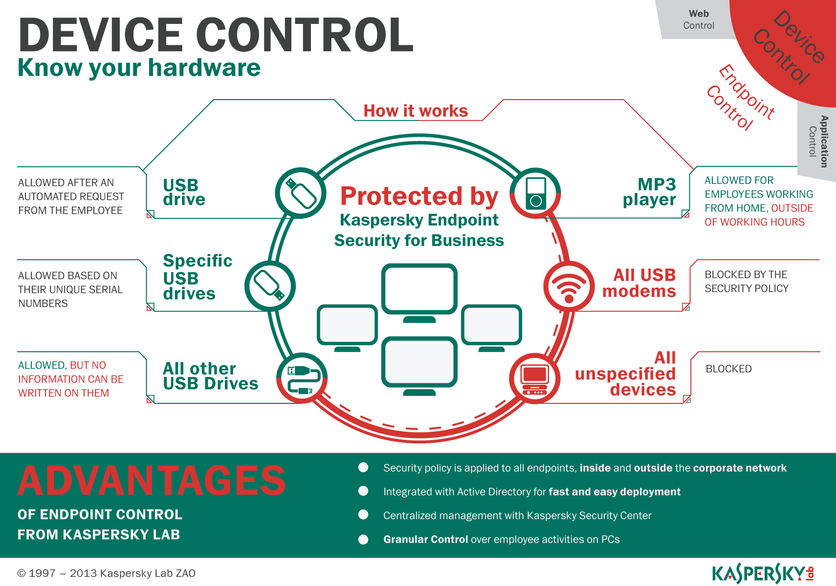 Device Control Infographic
