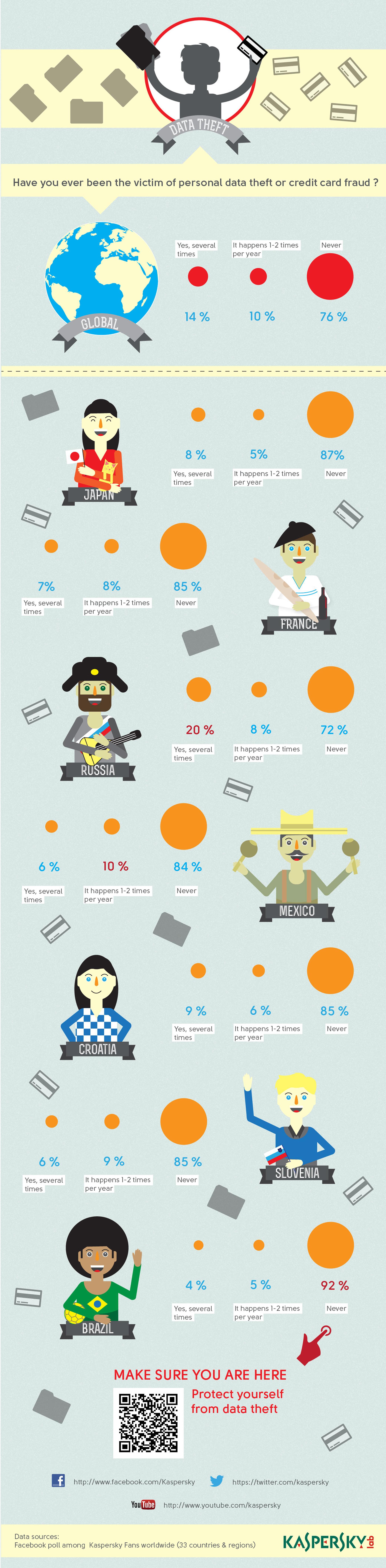 data theft infographic