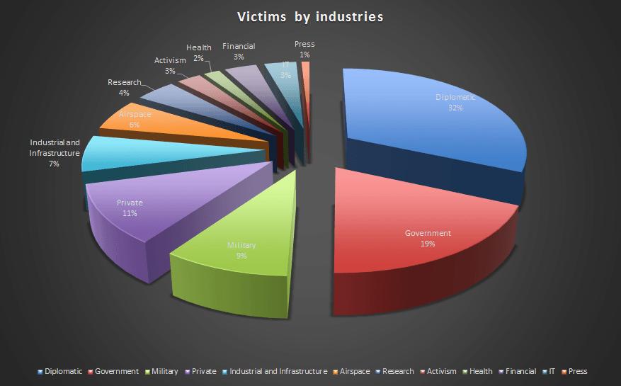 NetTraveler Distribution