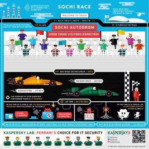 Sochi Formula One Infographics
