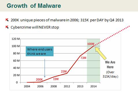 malware_numbers
