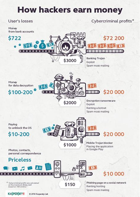 how_hackers_earn_money10-255242