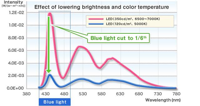 blue-backlight