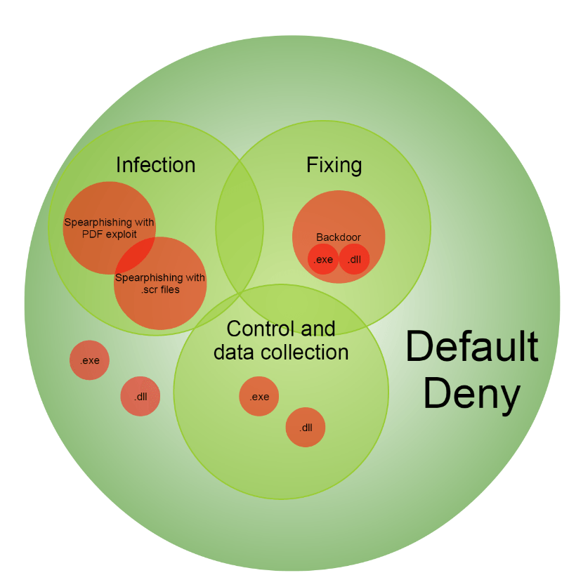 Efficiency Default Deny on the initialization stage of Hellsing lifecycle