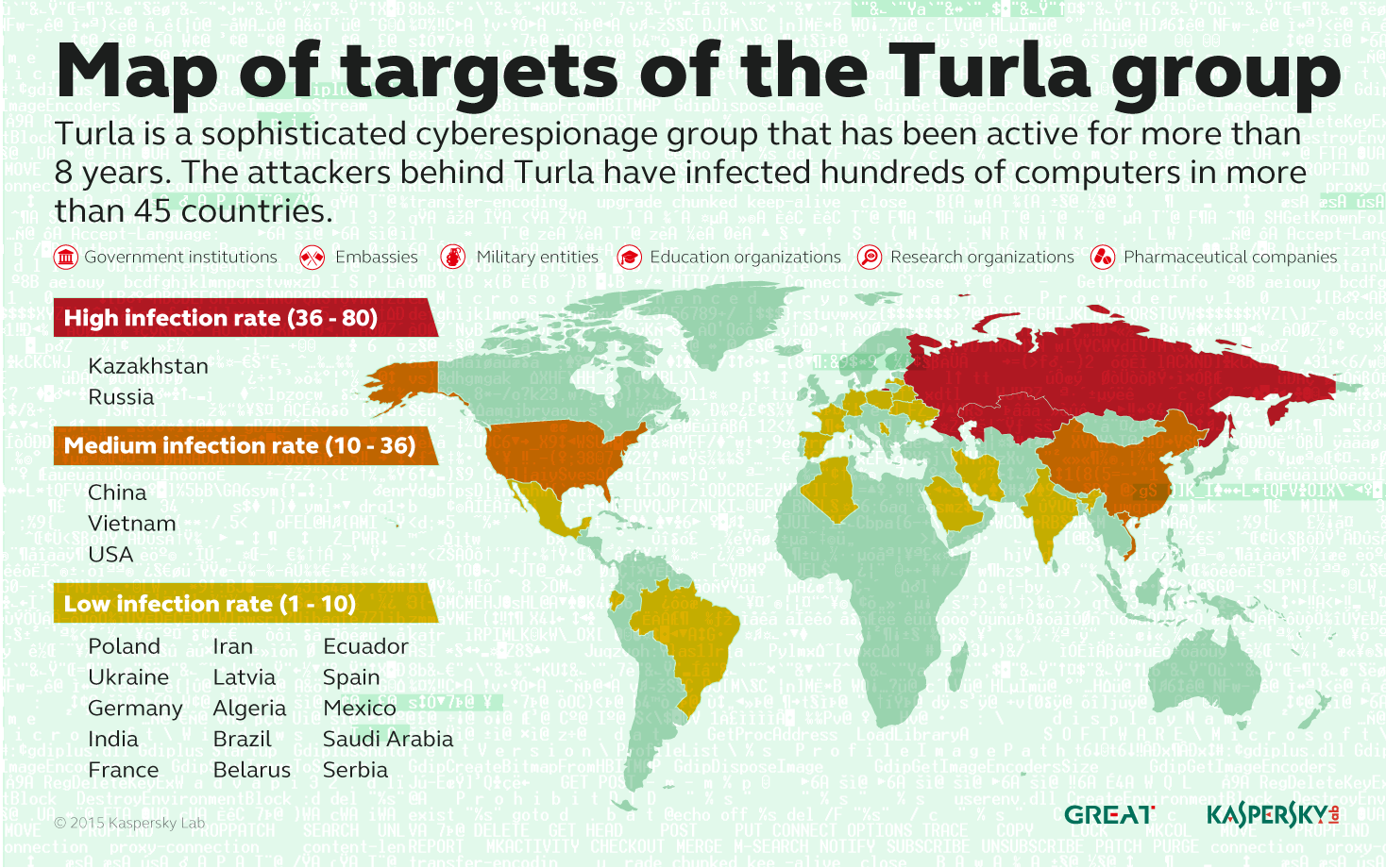 Russian-speaking cyber spies from Turla APT group exploit satellites