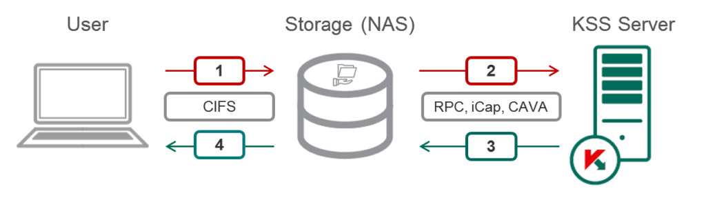 Protecting NAS is more complicated than protecting SAN