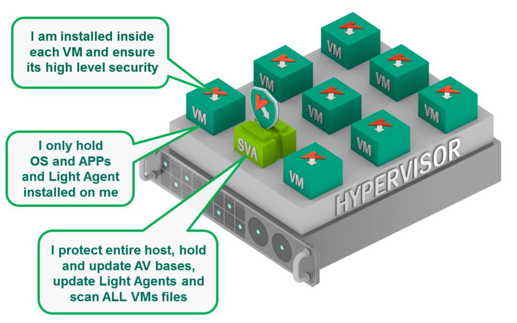 A solution with Light Agents provides advanced protection using lightweight apps to see into VMs. These apps can be pre-installed to VM images