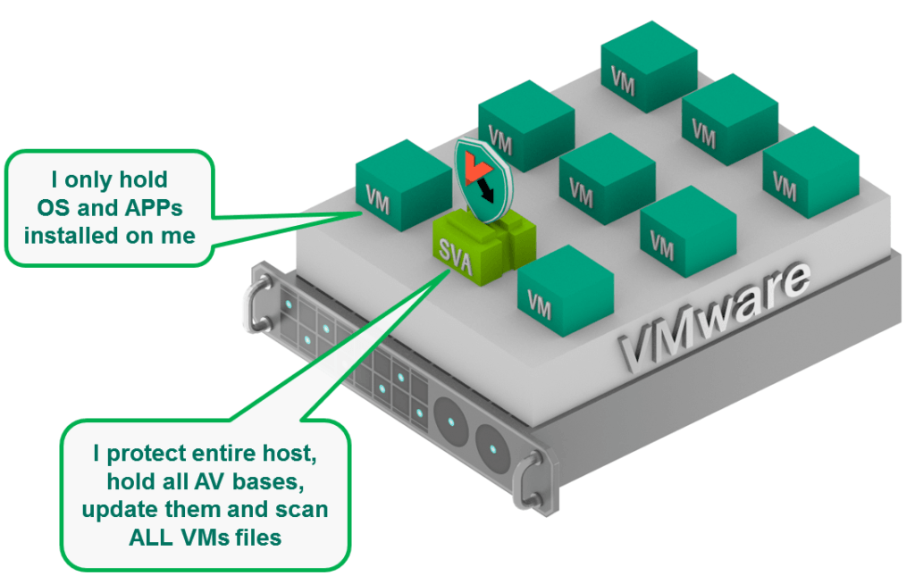 An agentless solution allows instant protection without the need to install anything on VM