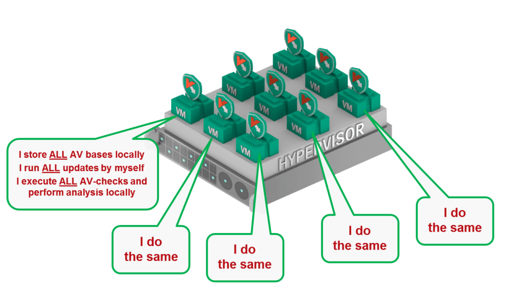 Using virtualization-agnostic protection creates multiple problems – starting from inefficient use of resources