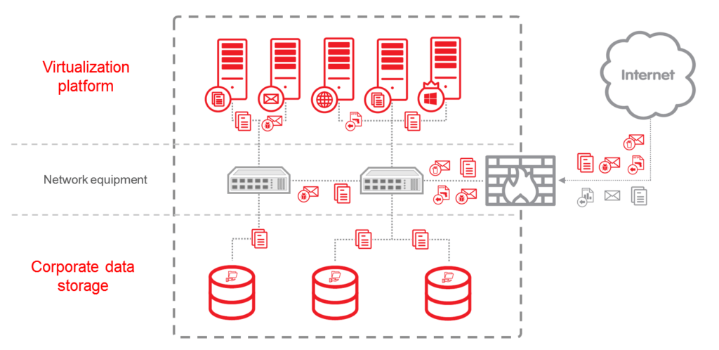 A datacenter provides its clients with different types of resources – which all have to be secured