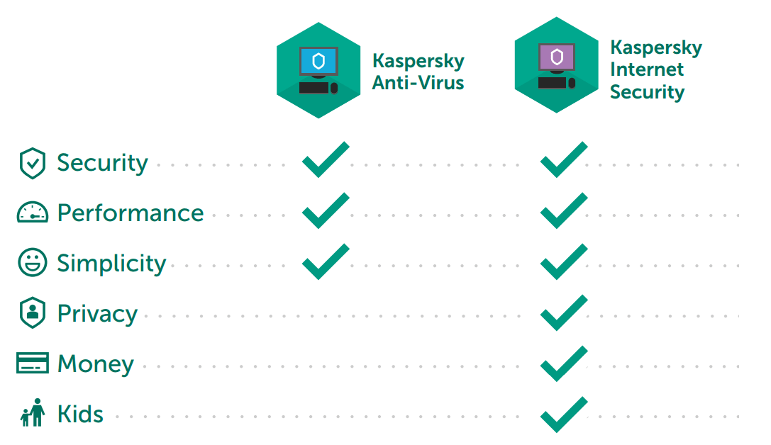 Kaspersky Anti-Virus vs. Kaspersky Internet Security: what's the difference?