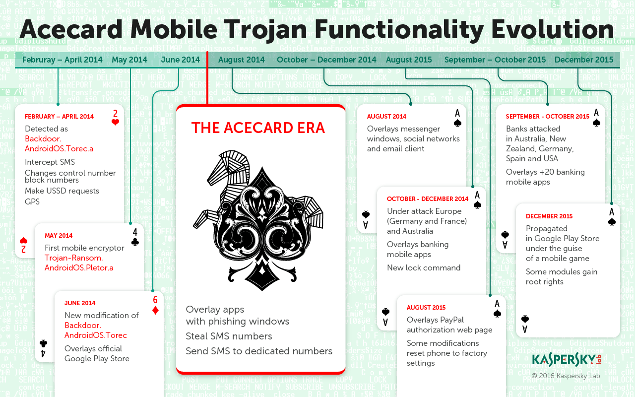 Acecard Android banking trojan development timeline
