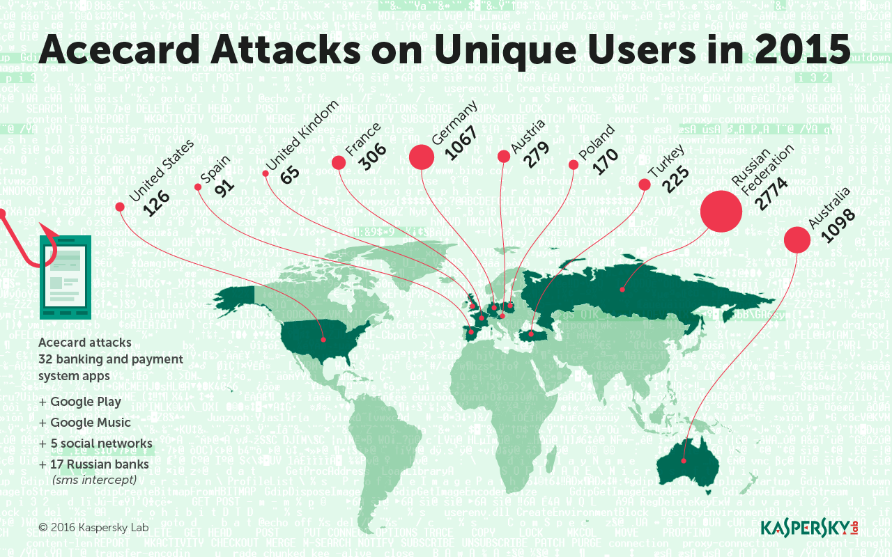 Acecard Android banking trojan attacks map