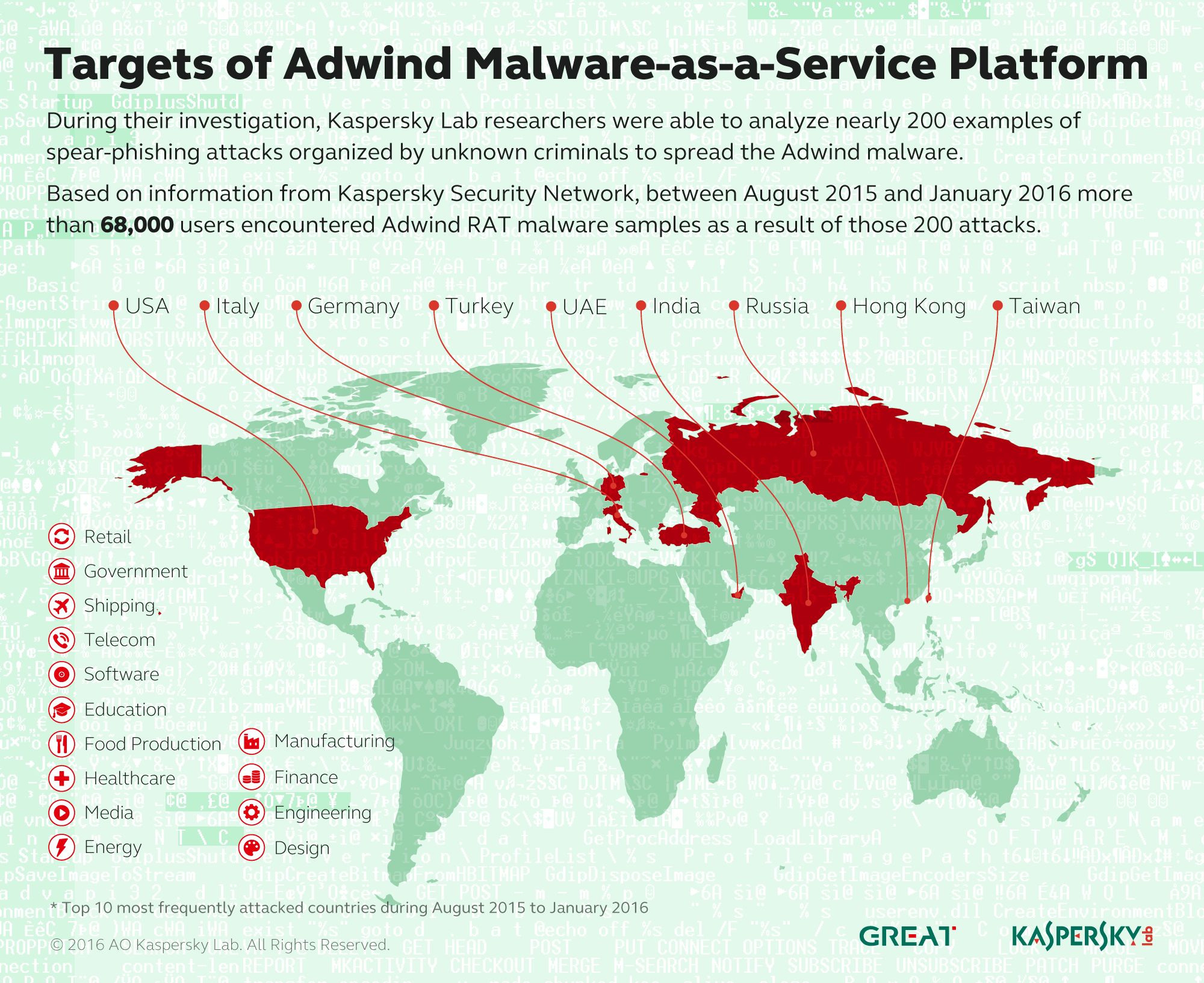 Adwind malware-as-a-service hits more than 400,000 users globally