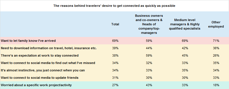 Kaspersky Lab International Travel Report: employees travel habits