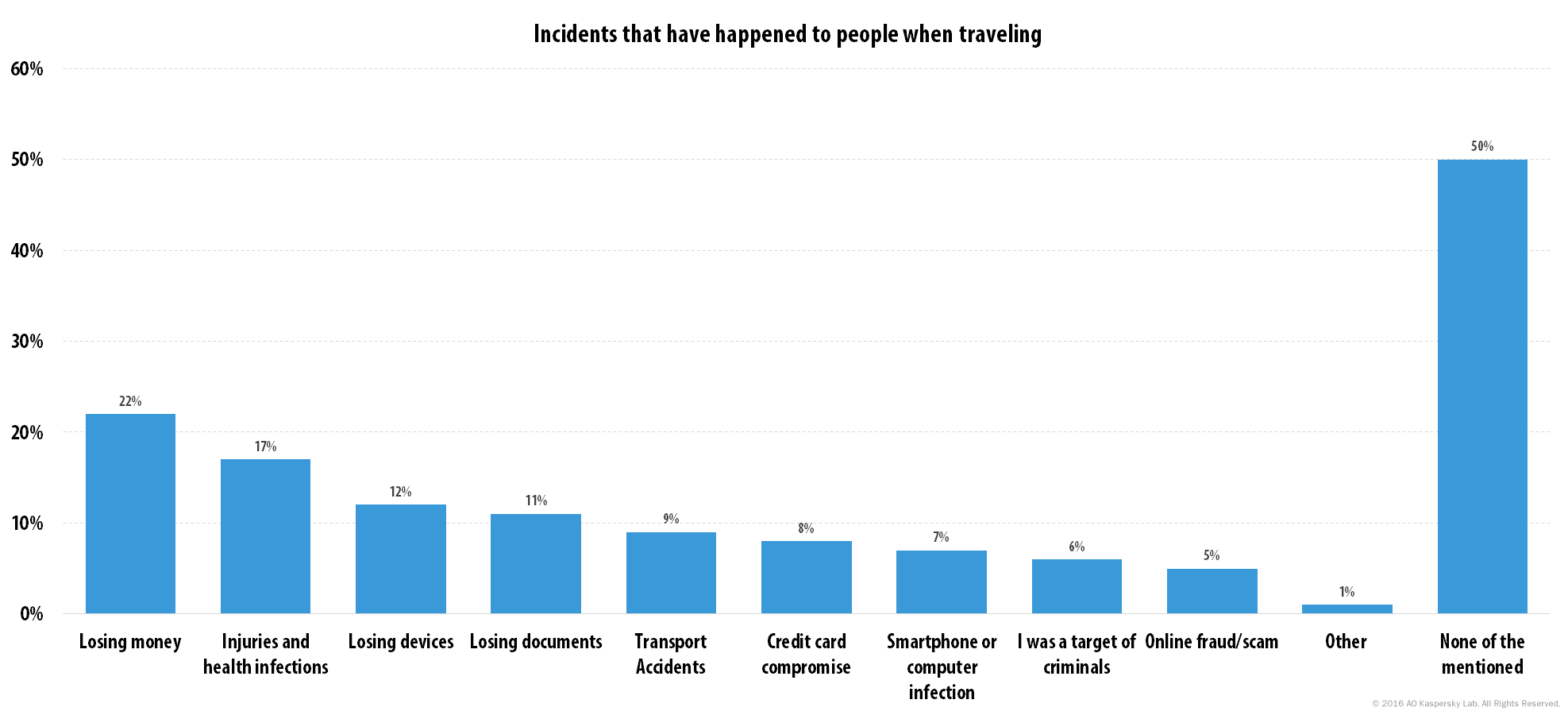 Kaspersky Lab International Travel Report: Incidents that have happened to people when traveling