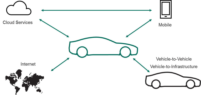 vehicle-vehicle
