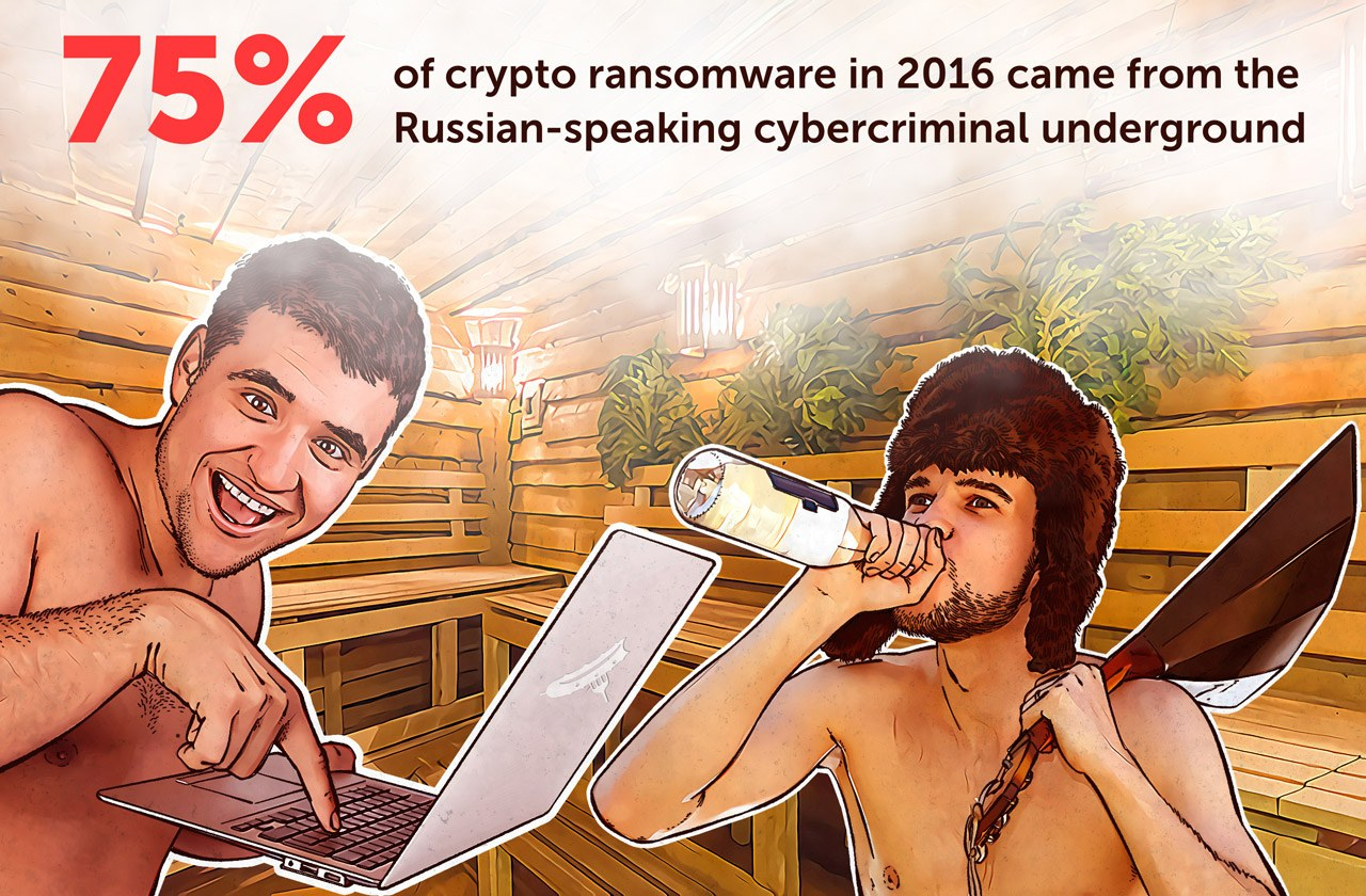 75% of ransomware comes from Russian-speaking criminal underground