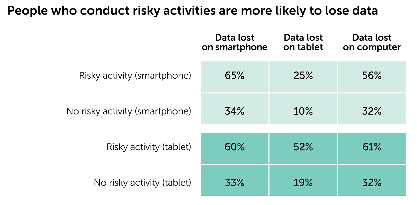 People who conduct risky activities are more likely to lose data