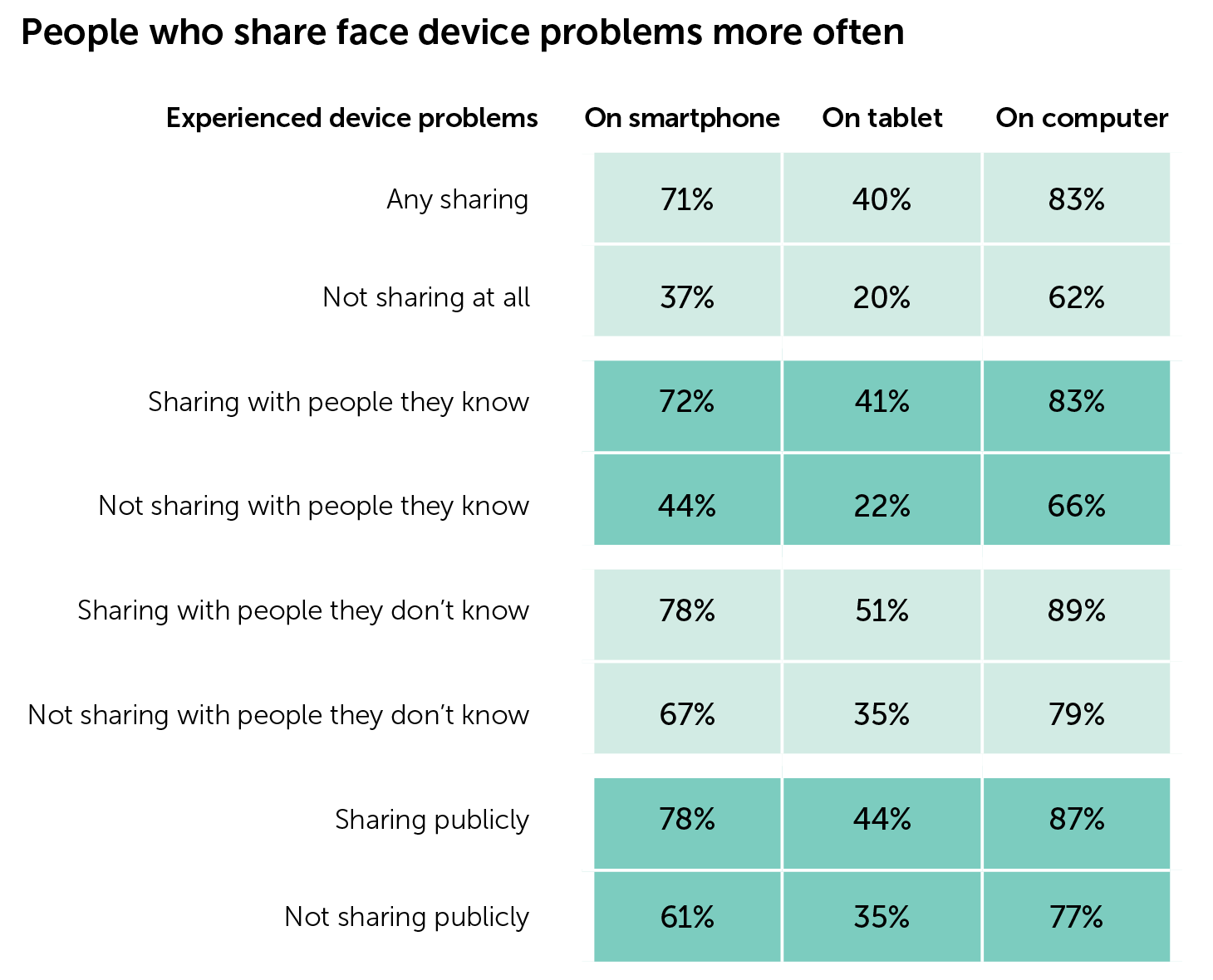 People who share face device problems more often