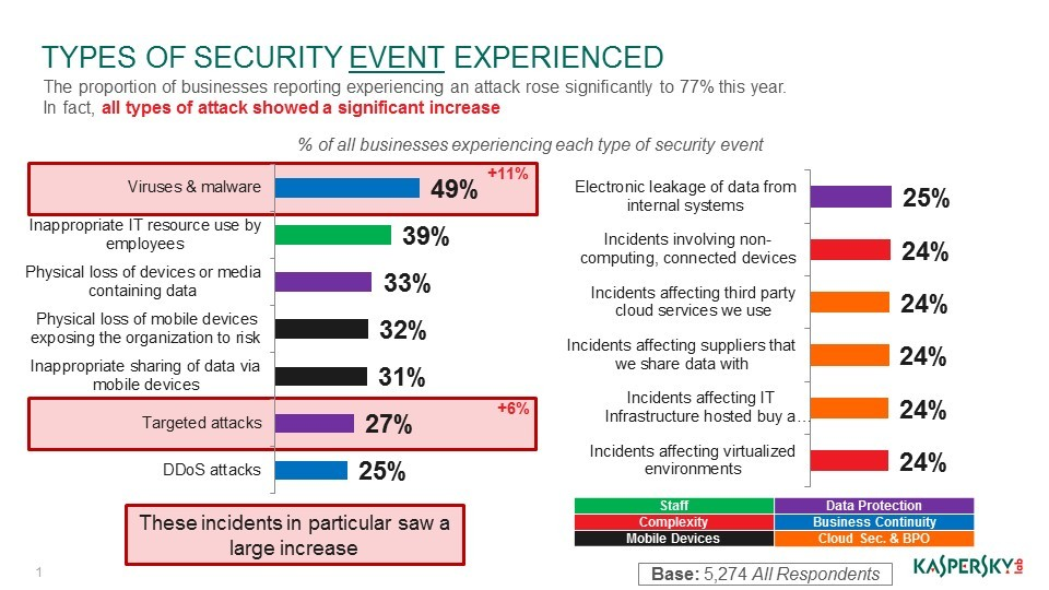 Source: IT Security Risks Survey 2017, global data