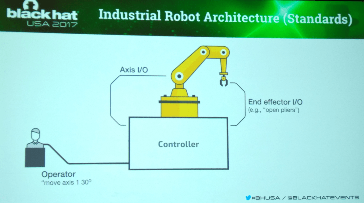 Industrial robot architecture